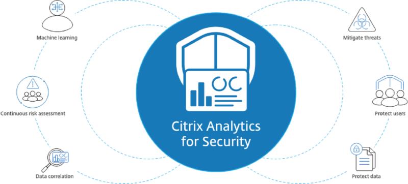 Citrix Analytics Security