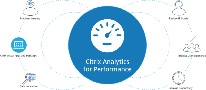 Citrix Analytics Performance