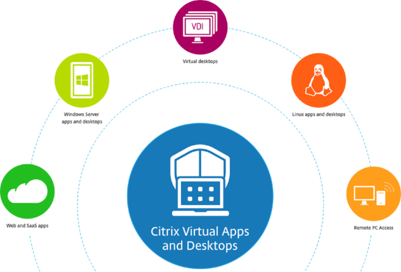Citrix Apps & Desktops