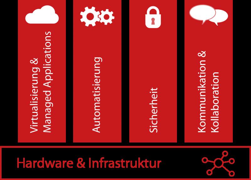 Hardware und Infrastruktur Arbeiten 4.0